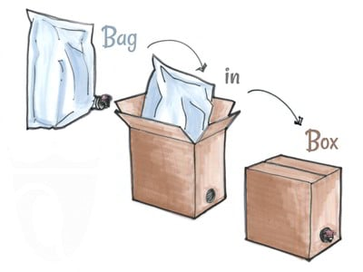 Cos'è il bag in box
