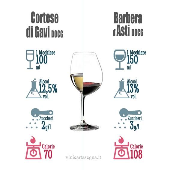 Contenuto calorico del vino rosso e bianco
